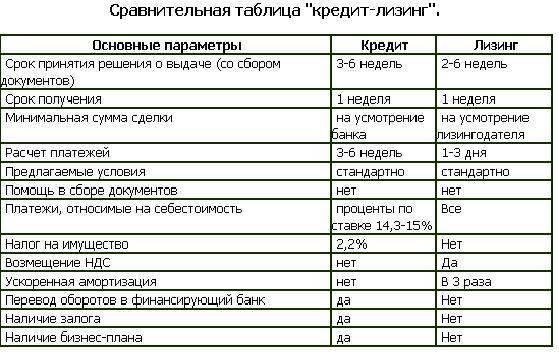 Сравнение-лизинга-и-кредита1